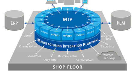 The basic principle of the Manufacturing Integration Platform (MIP): flexibility through open architecture