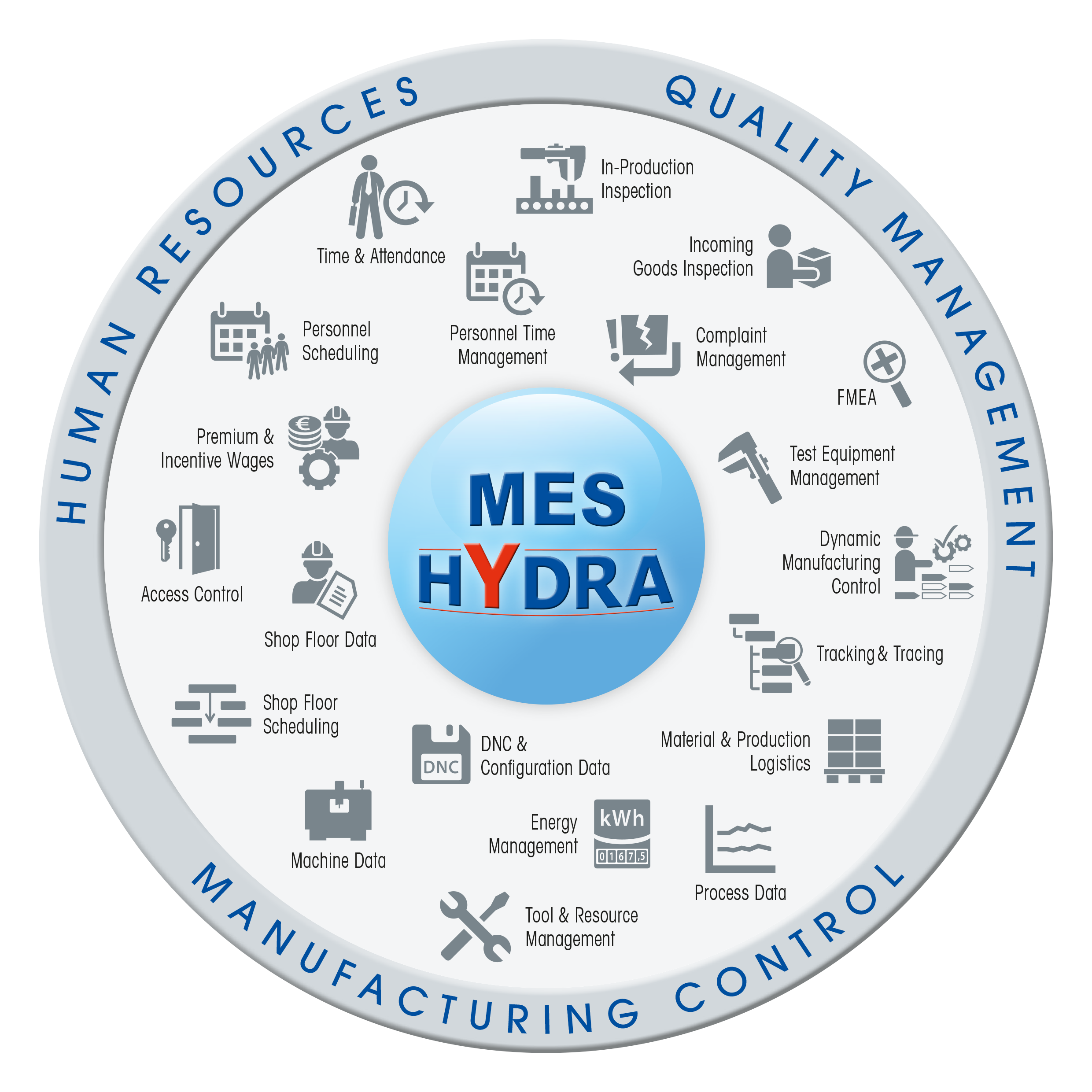 Mpdv Increase Productivity With The Modular Mes Hydra By Mpdv