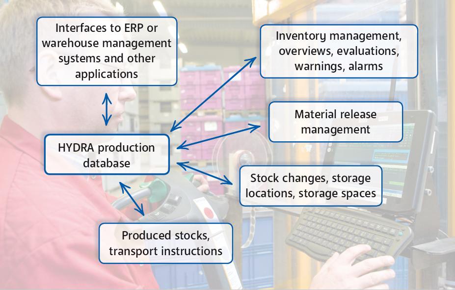 MPDV: Material & Production Logistics