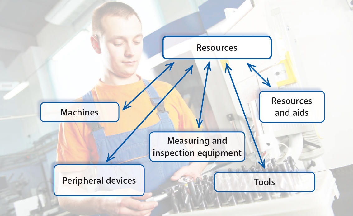 MPDV: Reduce costs using the tool and resource management